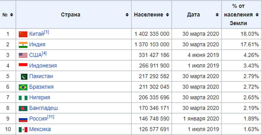 Самые населенные страны- топ 10