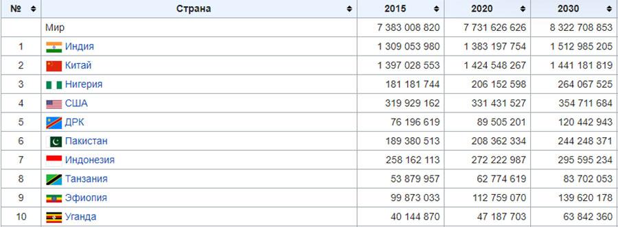 Прогноз населения стран мира